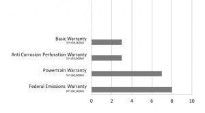 Jeep Warranty Graph
